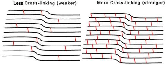 Crosslinking diagram